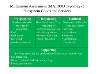 Millennium Assessment (MA) 2003 Typology of Ecosystem Goods and Services