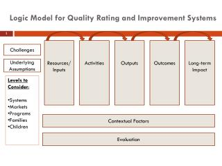Logic Model for Quality Rating and Improvement Systems