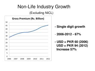 - Single digit growth  2006-2012 - 67% - USD = PKR 60 (2006)   USD = PKR 94 (2012)   Increase 57%