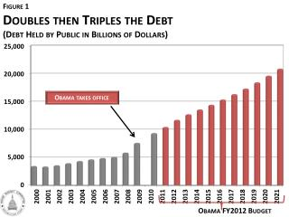Doubles then Triples the Debt (Debt Held by Public in Billions of Dollars)