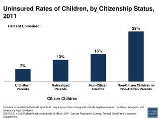 Uninsured Rates of Children, by Citizenship Status,  2011
