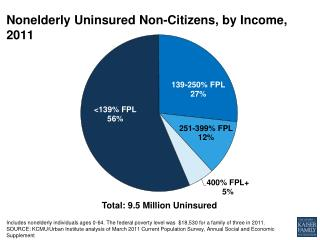Nonelderly Uninsured  Non-Citizens, by  Income, 2011