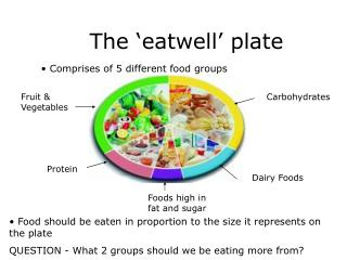 The 'eatwell' plate