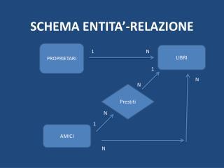SCHEMA ENTITA'-RELAZIONE