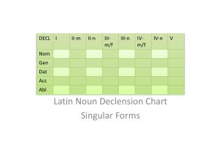 Latin Noun Declension Chart Singular Forms