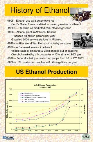 History of Ethanol