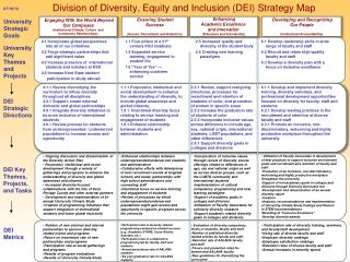 Division of Diversity, Equity and Inclusion (DEI) Strategy Map