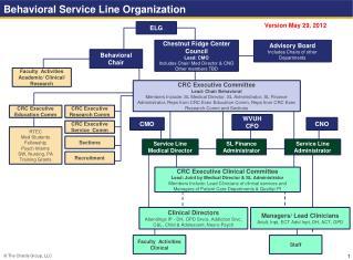 Behavioral Service Line Organization