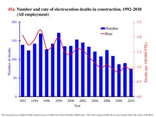 45a.  Number and rate of electrocution deaths in construction, 1992-2010 (All employment)