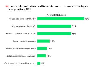 9a. Percent of construction establishments involved in green technologies and practices, 2011
