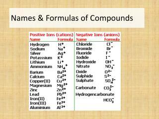 Names & Formulas of Compounds