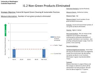 I1.2 Non-Green Products Eliminated