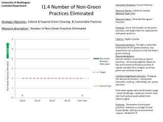 I1.4 Number of Non-Green  Practices Eliminated