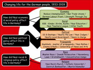 Changing life for the German people, 1933-1939