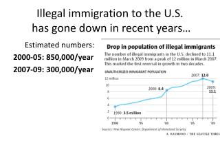 Illegal immigration to the U.S.  has gone down in recent years…
