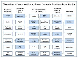 Obama General Process Model to Implement Progressive Transformation of America