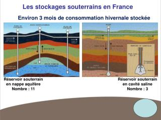 Les stockages souterrains en France