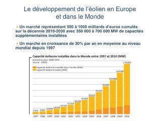 Le développement de l'éolien en Europe  et dans le Monde