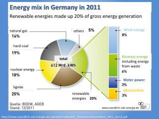 http://www.unendlich-viel-energie.de/uploads/media/AEE_Strommix-Deutschland_2011_Jan12.pdf