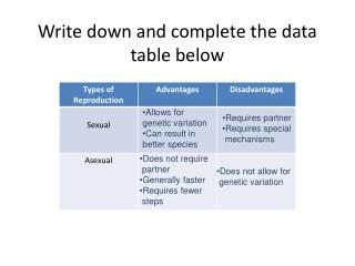 Write down and complete the data table below