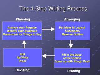 The 4-Step Writing Process