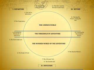 The Hero Journey in…