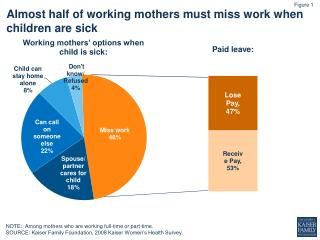 Almost half of working mothers must miss work when children are sick