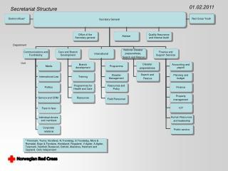 Secretariat Structure