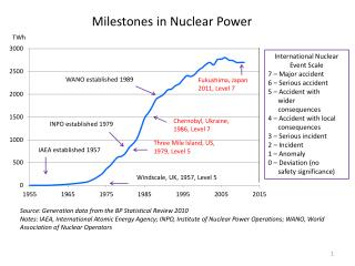 Milestones in Nuclear Power