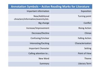 active reading marks