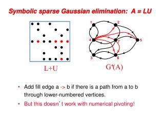 Symbolic sparse Gaussian elimination:  A = LU