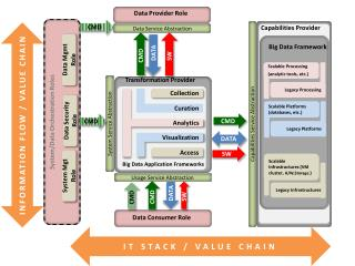 Data Service Abstraction