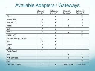 Available Adapters / Gateways