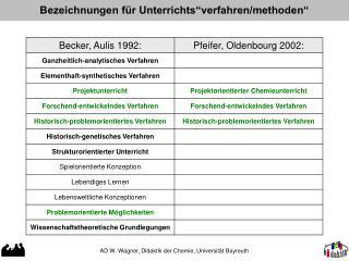 """Bezeichnungen für Unterrichts""""verfahren/methoden"""""""