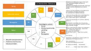 Hverdagens rutiner: Social  Alsidig og personlig udvikling Sprog Bevægelse