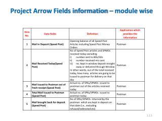 Project Arrow Fields information – module  wise