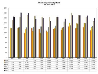 Monthly Data for Website Mobile Team July 2012