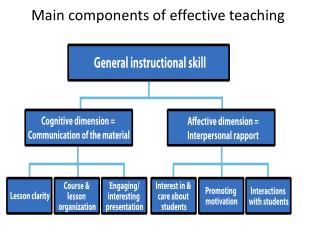 Main  components of  effective teaching