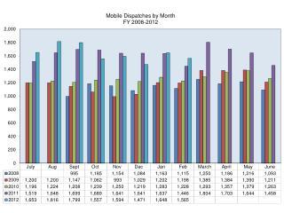 Monthly Data for Website Mobile Team February 2012