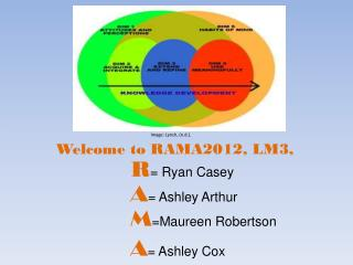 Welcome to RAMA2012, LM3,  R = Ryan Casey A = Ashley Arthur M =Maureen Robertson  A = Ashley Cox