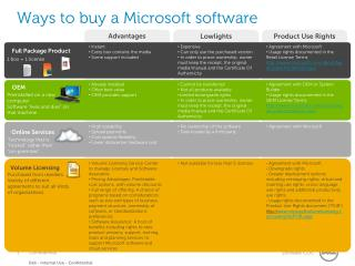 Ways to buy a Microsoft software