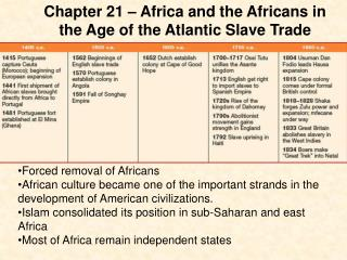 Chapter 21 � Africa and the Africans in the Age of the Atlantic Slave Trade