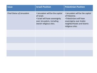 Major Differences Arab Israeli