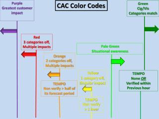 Green Cig/Vis Categories match
