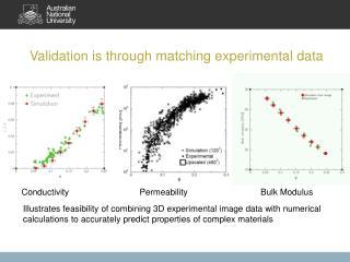 Conductivity Permeability                              Bulk Modulus