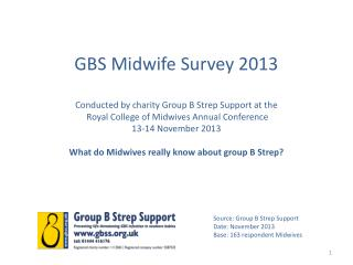 Source: Group B Strep Support  Date: November  2013 Base: 163  respondent Midwives