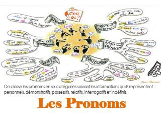 Les Pronoms