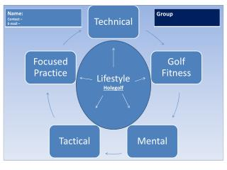 Holegolf Analyse � Pros(Strengths) & Cons(Needs  to be Improved)
