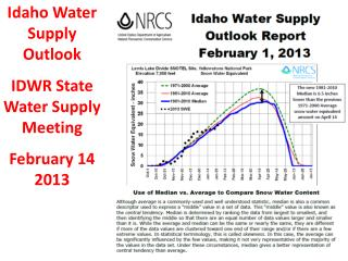 Idaho Water Supply Outlook                  IDWR State Water Supply Meeting    February 14 2013
