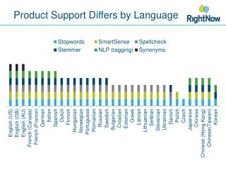Product Support Differs by Language